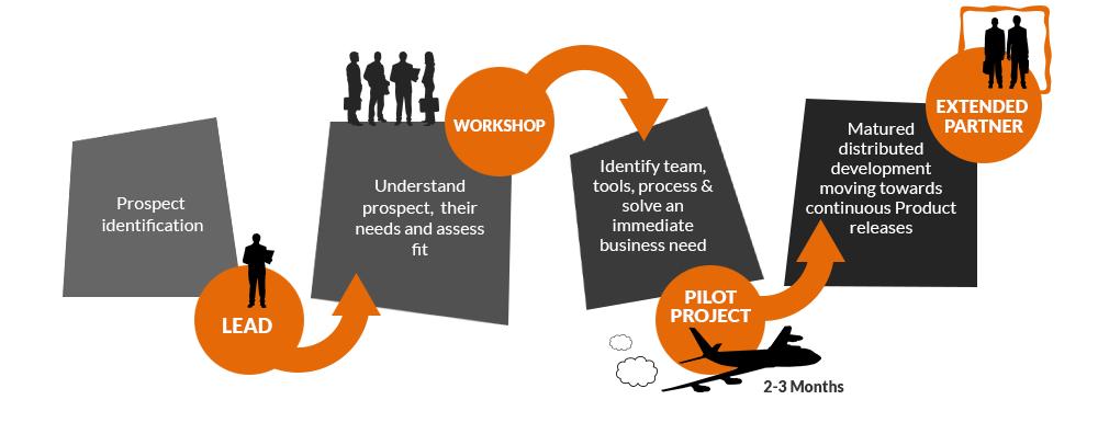 engagement-model-infographic-transparent