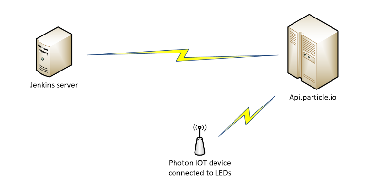 Building a Jenkins failure light using particle photon | 99X Technology
